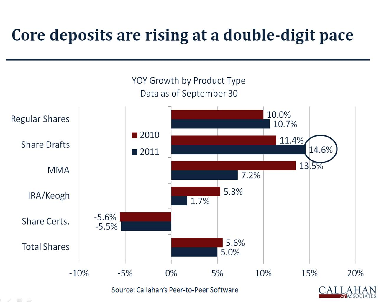 3Q 2011 YOY Core Deposit Growth
