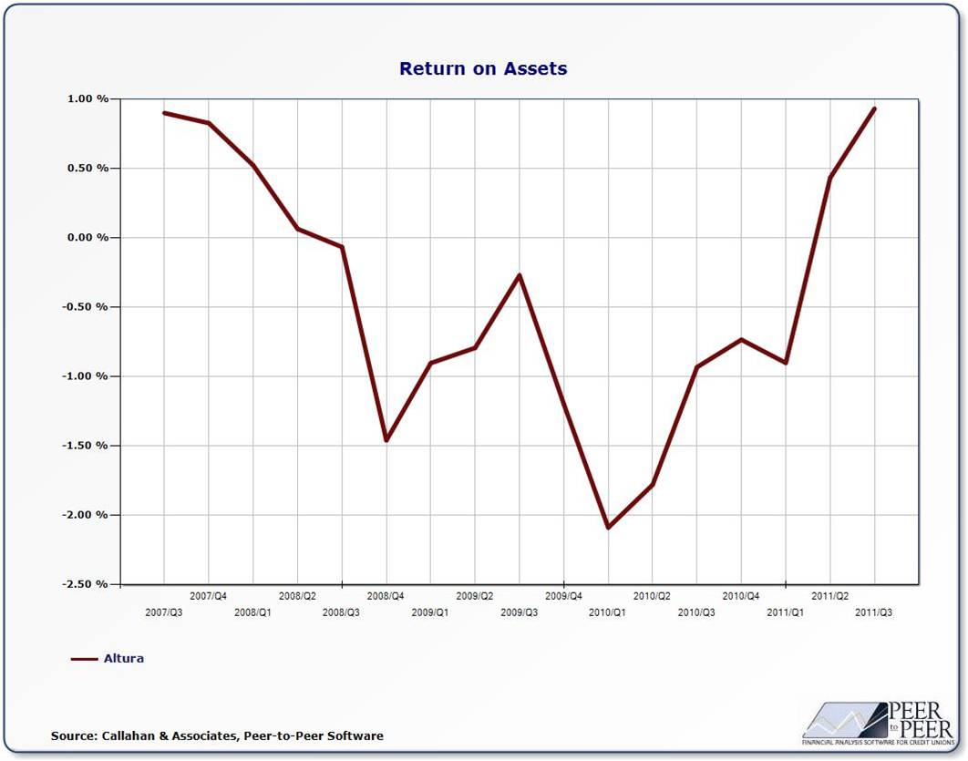 Altura Credit Union ROA as of 3Q 2011