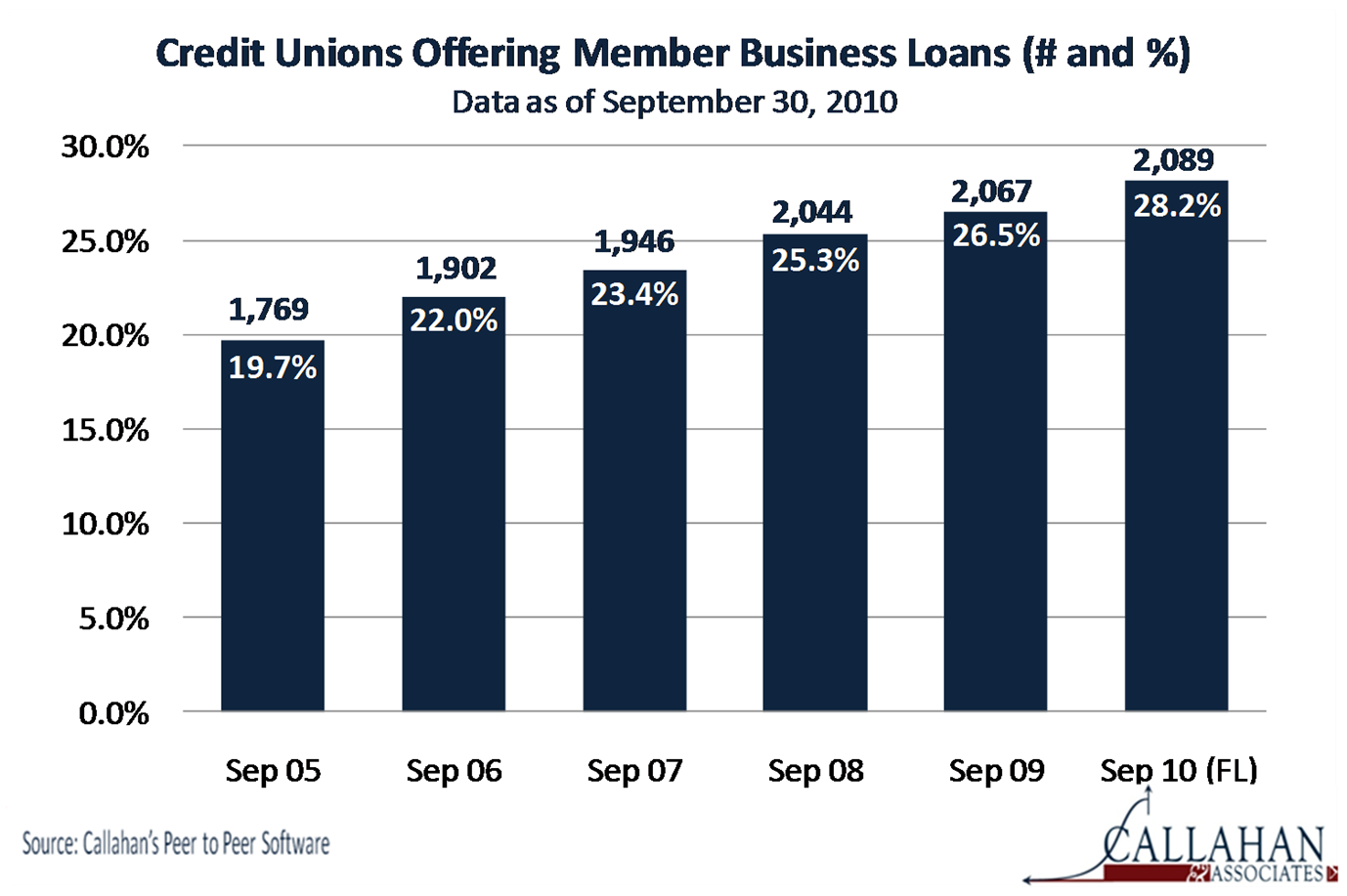 Credit Unions Offering Member Business Loans