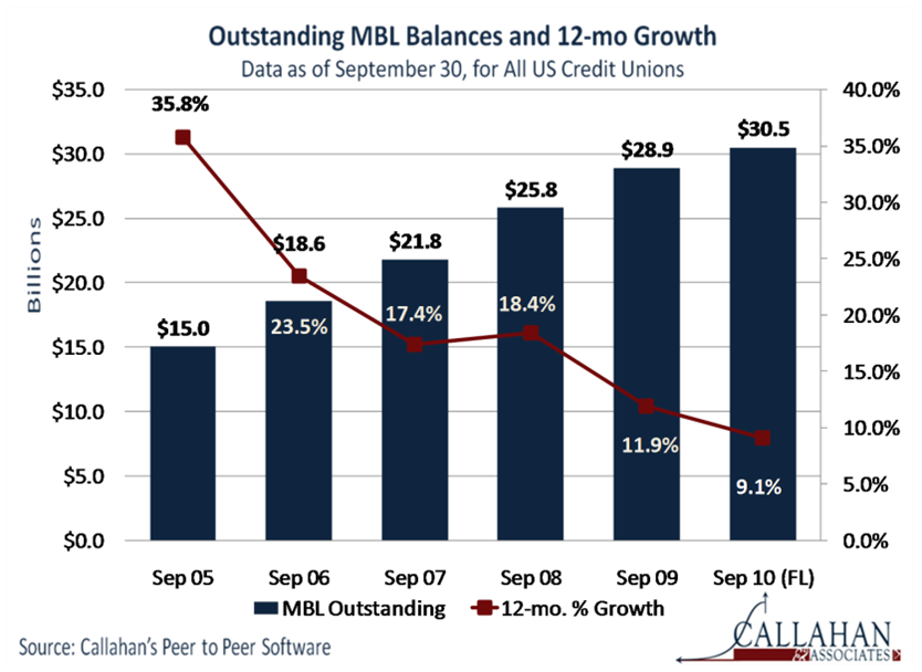 Outstanding MBL Balances and 12-mo Growth