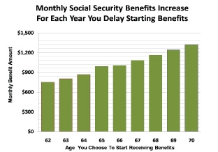 Monthly Social Security Benfits Increase