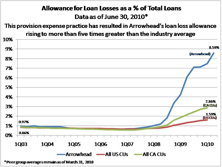 Allowance for Loan Loss