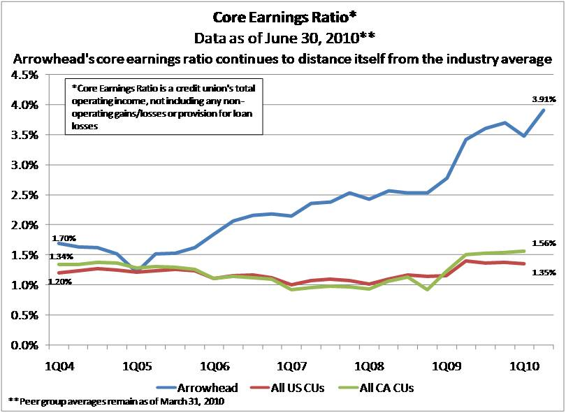 Core Earnings Ratio