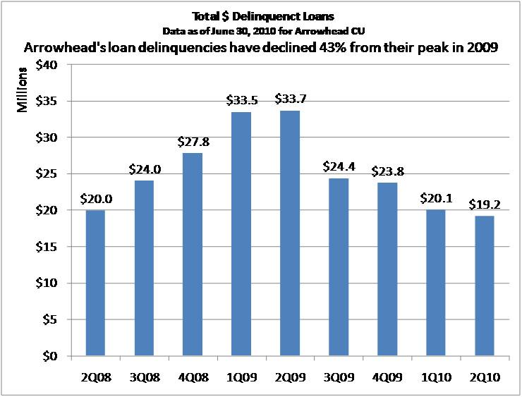 Total Delinquent Loans