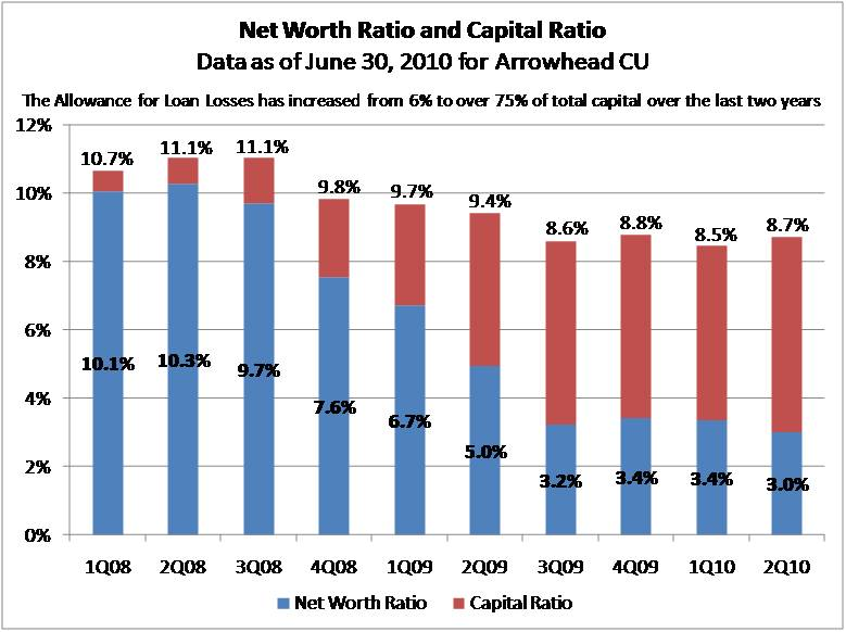 Net Worth Ratio & Capital Ratio