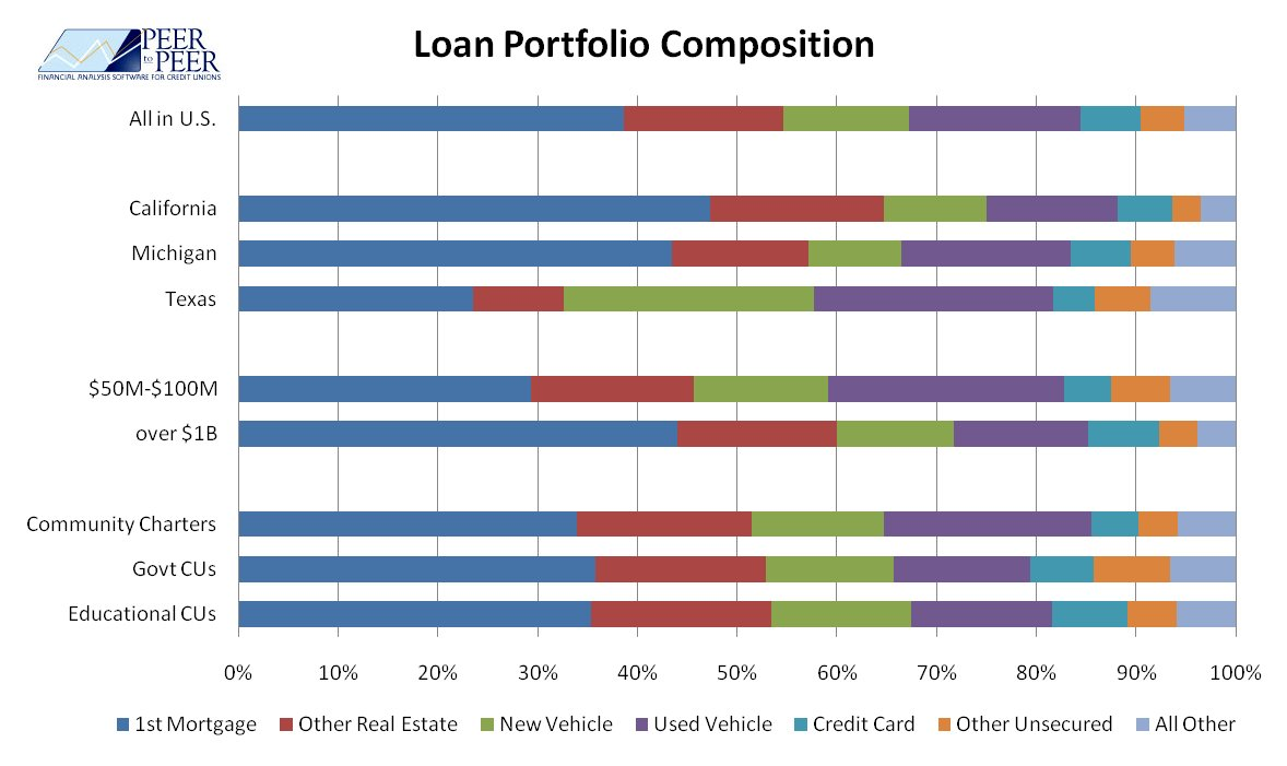 Loan Portfolio Composition