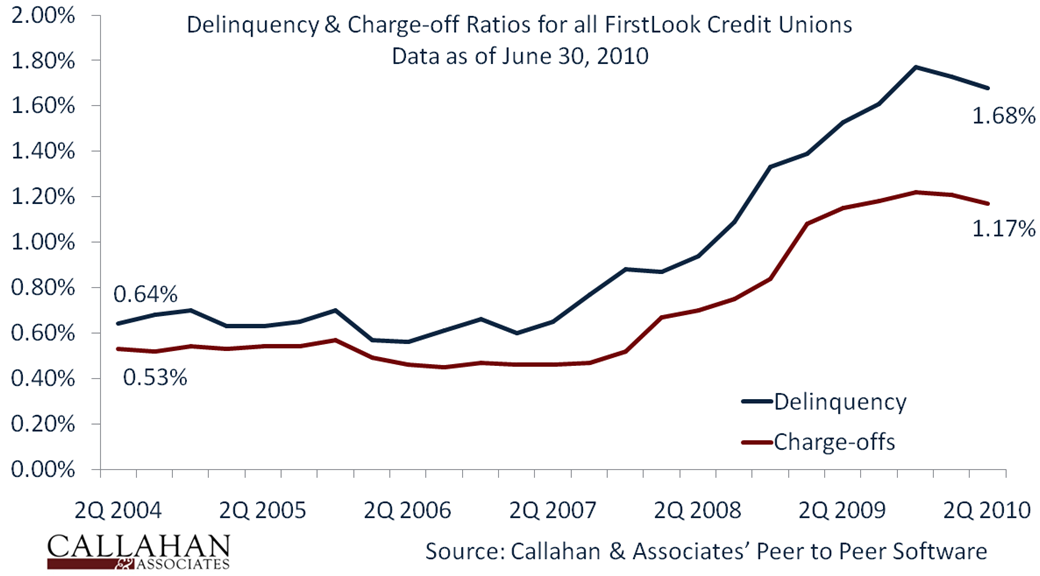 2Q10 FirstLook Delinquency & Charge-Off